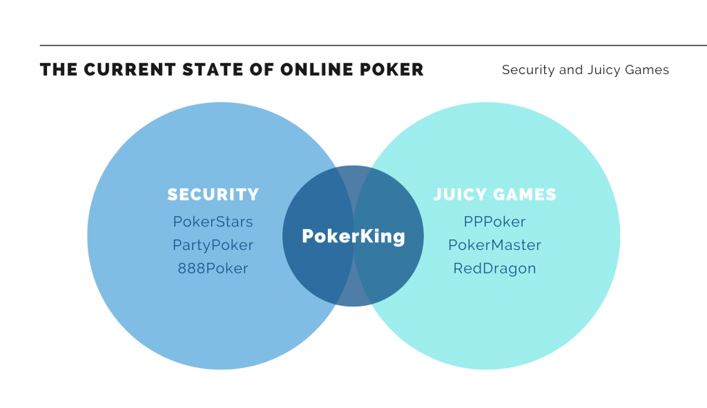Poker King vs. Other online poker platforms